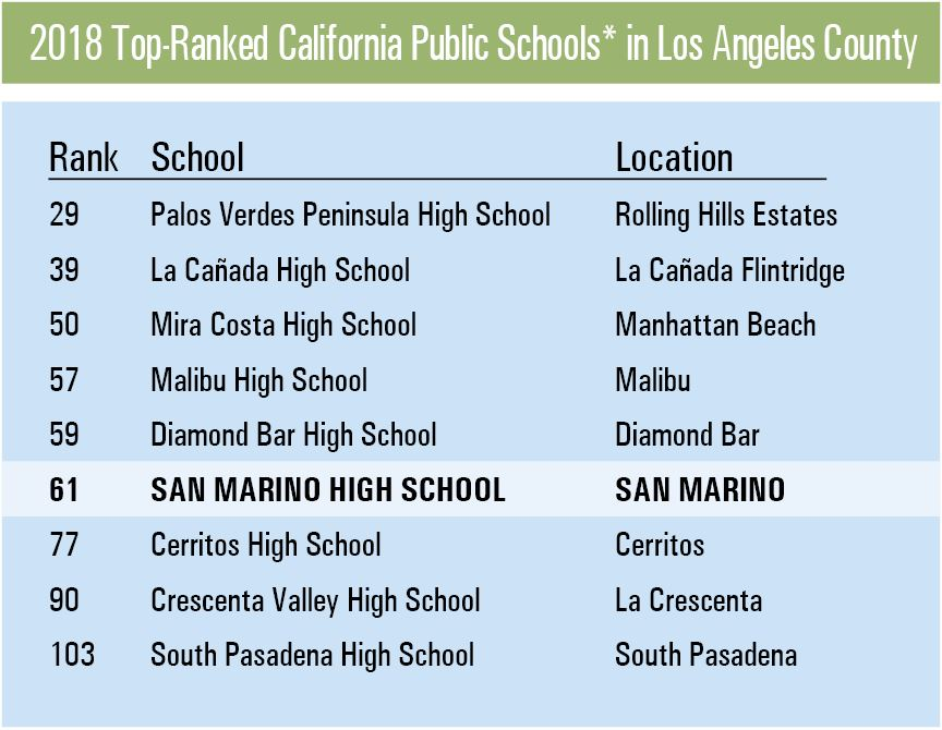 *non-magnet or non-charter schools Source: U.S. News & World Report Best High Schools